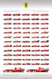 Ferrari F1 - evolution